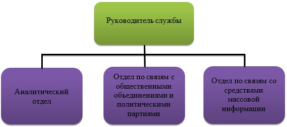 Обобщённая структурная схема службы по связям с общественностью в органе государственной власти