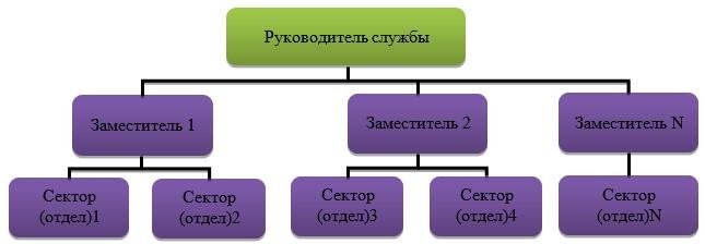 Примерная структура службы по связям с общественностью администрации крупного города