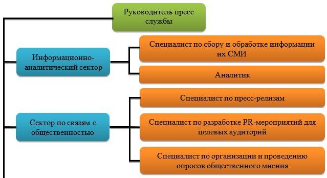 Организационная структура пресс-службы ГУ «Управление полиции г. Темиртау»