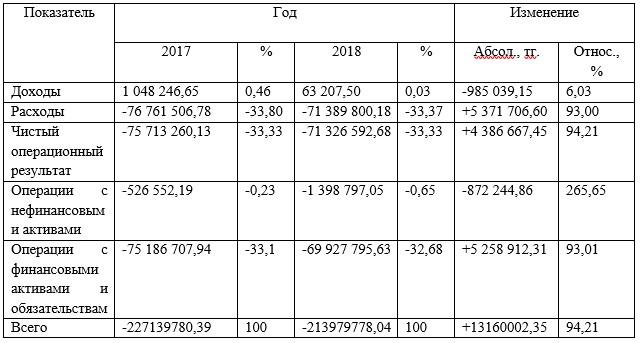 Анализ разделов отчета о финансовых результатах отдела ГУ «Управление полиции г. Темиртау» за 2017 – 2018 гг.