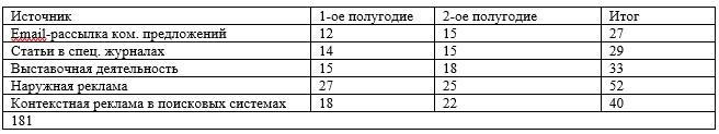 Количество новых клиентов через различные СМИ за 2017 год