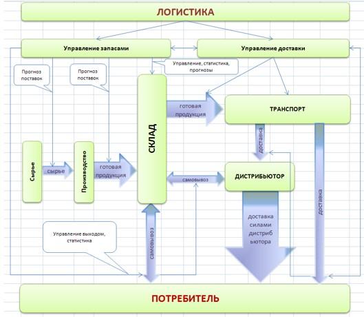Схема логистики поставки и доставки