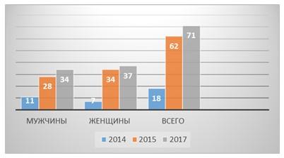 Распределение персонала по возрасту за 2014- 2017 гг.