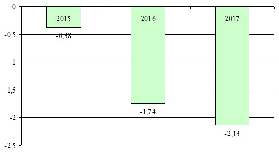 Динамика коэффициента обеспеченности источниками финансирования предприятия  ТОО «ДиПул»