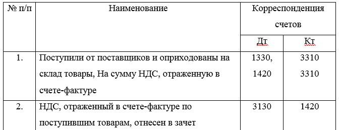 Корреспонденция счетов приобретения товаров