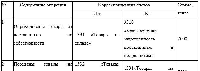 Корреспонденция счетов по учету движения товаров в ТОО «KCC.KZ» за 2017 год