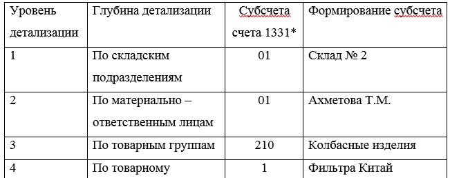 Фрагмент рабочего плана к счету 1331/1 «Товары на складе» по товарной группе «Фильтры»
