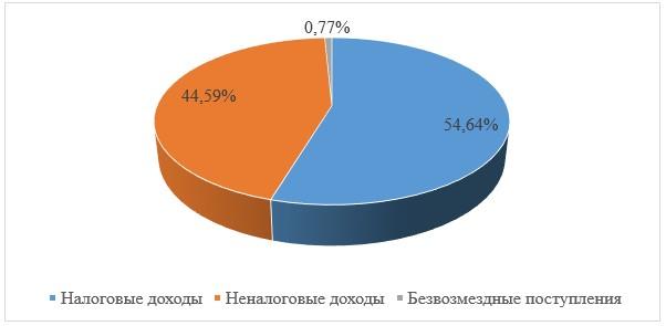 Структура доходов консолидированного бюджета РФ и бюджетов государственных внебюджетных фондов к концу 2018 года