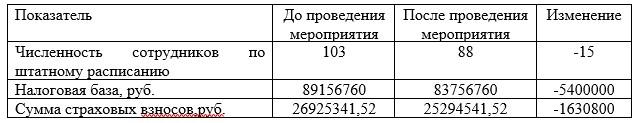 Расчет экономии ЕСН за счет заключения договора с аутсорсинговой фирмой