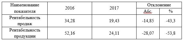 Динамика уровня рентабельности показателей ресторана «Намёткин», %