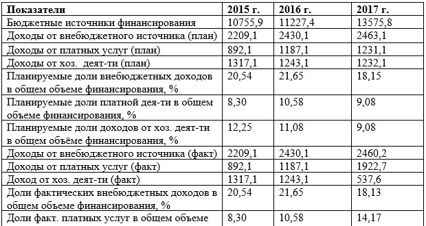 Показатели финансово-хозяйственной деятельности РГАЗУ за 2015-2017 гг., млн. руб.