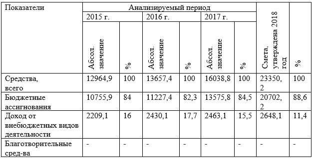 Анализ структуры сметного финансирования РГАЗУ, млн. руб.