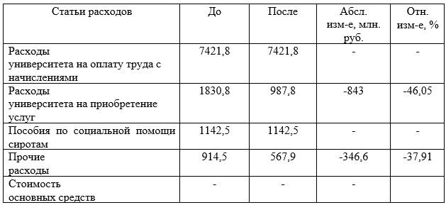 Прогнозный отчет о расходах РГАЗУ после внедрения предложенных рекомендаций, млн. руб.