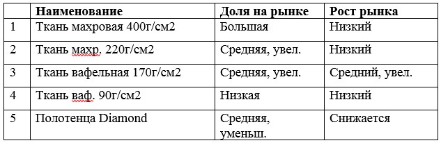 Анализ по матрице BCG