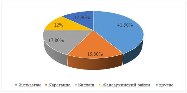 Усыновление детей в Карагандинской области за 2015-2017гг.