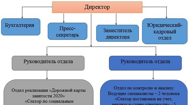 Структура ГУ «Отдел занятости и социальных программ» г. Сатпаев
