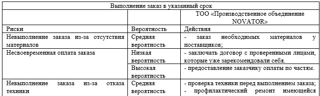 Карта рисков ТОО «Производственное объединение NOVATOR»