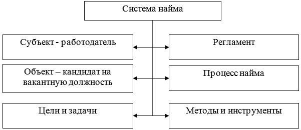 Составляющие системы найма персонала в организации