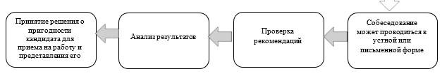 Основные этапы подбора персонала
