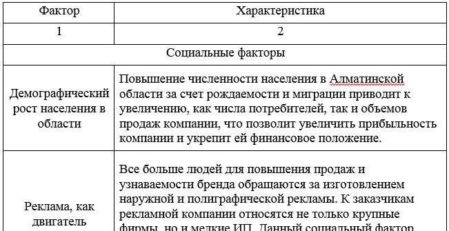 Характеристика факторов внешней среды, влияющих на ТОО «Almaty Advertising Company»