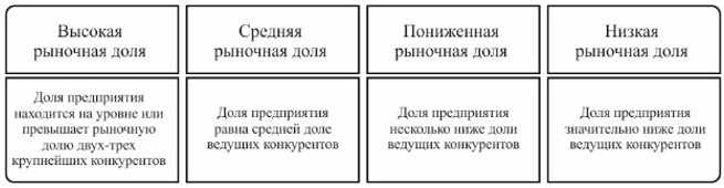 Классификация и признаки рыночной доли