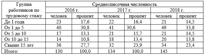Распределение работников ТОО «Транко Жезказган» по трудовому стажу за период 2016-2018 гг.