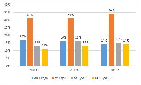 Распределение работников ТОО «Транко Жезказган» по трудовому стажу за период 2016-2018 гг., %