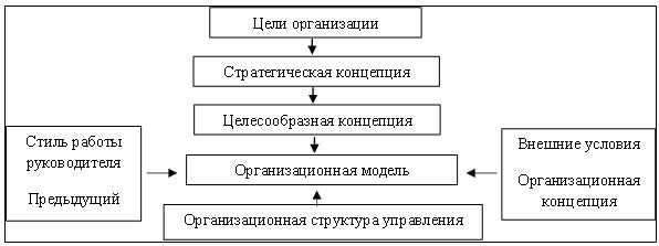 Переход от целей компании к его структуре [13, с. 12]