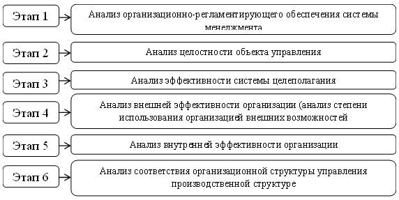 Методика оценки эффективности организационной структуры Н.Н. Федоровой