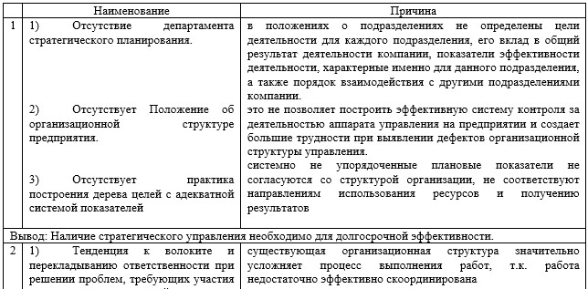 Недостатки организационной структуры ГБУ «Жилищник района Фили-Давыдково»