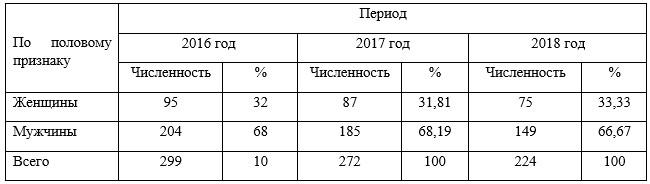 Структура персонала ГБУ «Жилищник района Фили-Давыдково» по половому признаку в 2016-¬2018 гг.