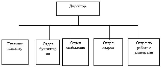 Организационная схема ТОО «Артуа»