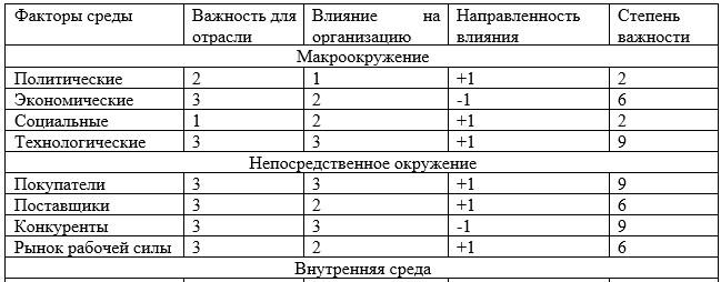 ТОО «Производственное объединение NOVATOR»