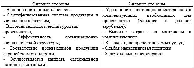 SWOT-анализ ТОО «Производственное объединение NOVATOR»