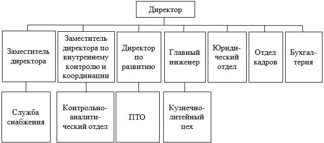 Организационная структура предприятия ТОО «Производственное объединение NOVATOR»