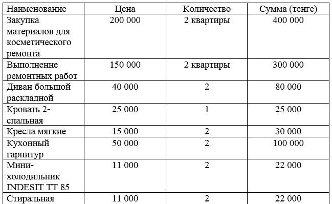 Расходы на 2 квартиры в центре города Петропавловск