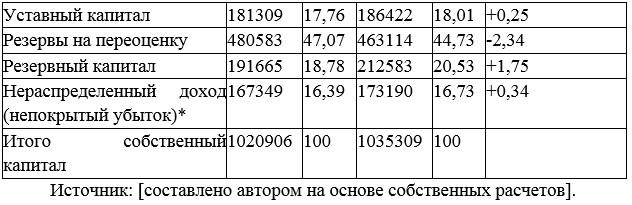 Анализ структуры и динамики собственного капитала ТОО «APARTSKZ .KZ» за 2018 год