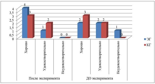 Динамика показателей до и после эксперимента