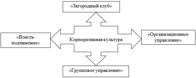 Типология корпоративной культуры Муттона-Блейка