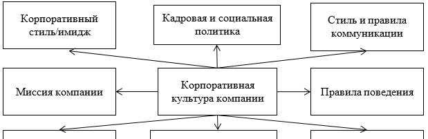 Элементы корпоративной культуры организации