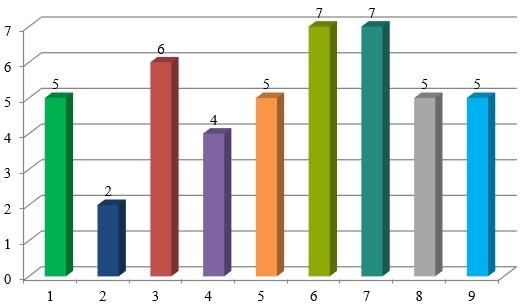 показатели среднего балла ответов анкетирования сотрудников