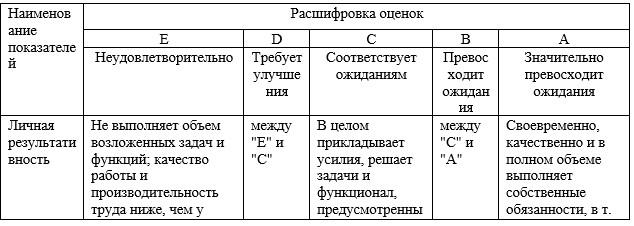 Таблица 13 –Таблица соответствий
