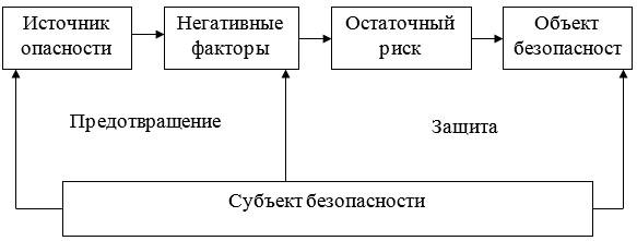 Процесс появления, накопления и воздействия опасных факторов
