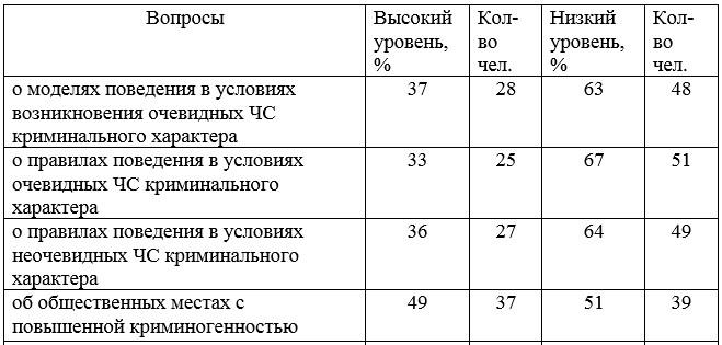 Таблица 1 - Результаты опроса 76 учащихся 9 классов (4 класса) КГКП «СОШ №31» г. Темиртау на этапе оценки сформированности знаний по анкете анкеты А.Т. Смирнова