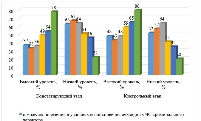 Рисунок 4 - Сравнительные результаты диагностики уровня социальной безопасности по анкете А.Т. Смирнова