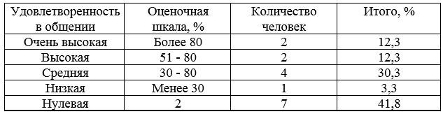 Распределение испытуемых по уровням удовлетворенности в общении