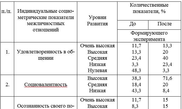 Таблица 9 - Динамика развития индивидуальных социометрических показателей межличностных отношений до и после формирующего эксперимента