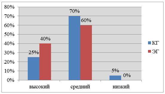 Рисунок 8 - Сравнительный анализ результатов тестирования детей из контрольной и экспериментальной групп после заключительного этапа эксперимента