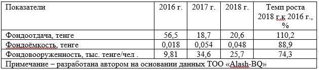 Таблица 1 - Показатели эффективности использования основных фондов ТОО «Alash-BQ» за период 2016-2018 гг.