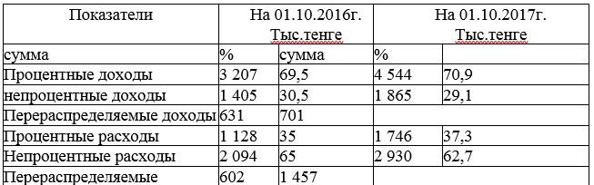 Таблица 1 Структура доходов и расходов с учетом перераспределения в АО «Цеснабанк» в г. Петропавловск